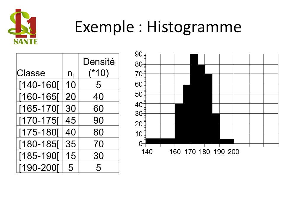 Exemple : Histogramme Classe ni Densité (*10) [140-160[ 10 5 [160-165[